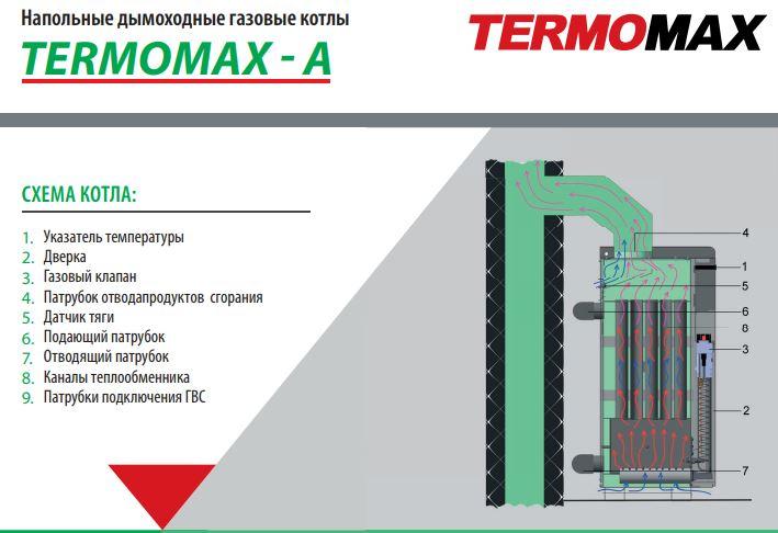 Паспорт Термомакс (Termomax)